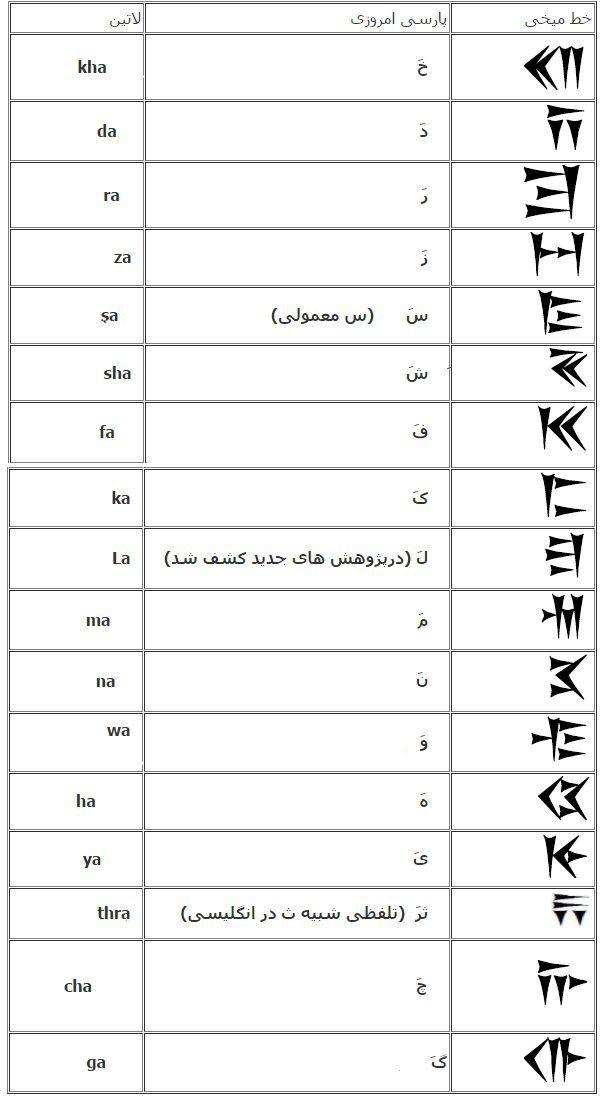 آموزش خط میخی به زبان ساده
